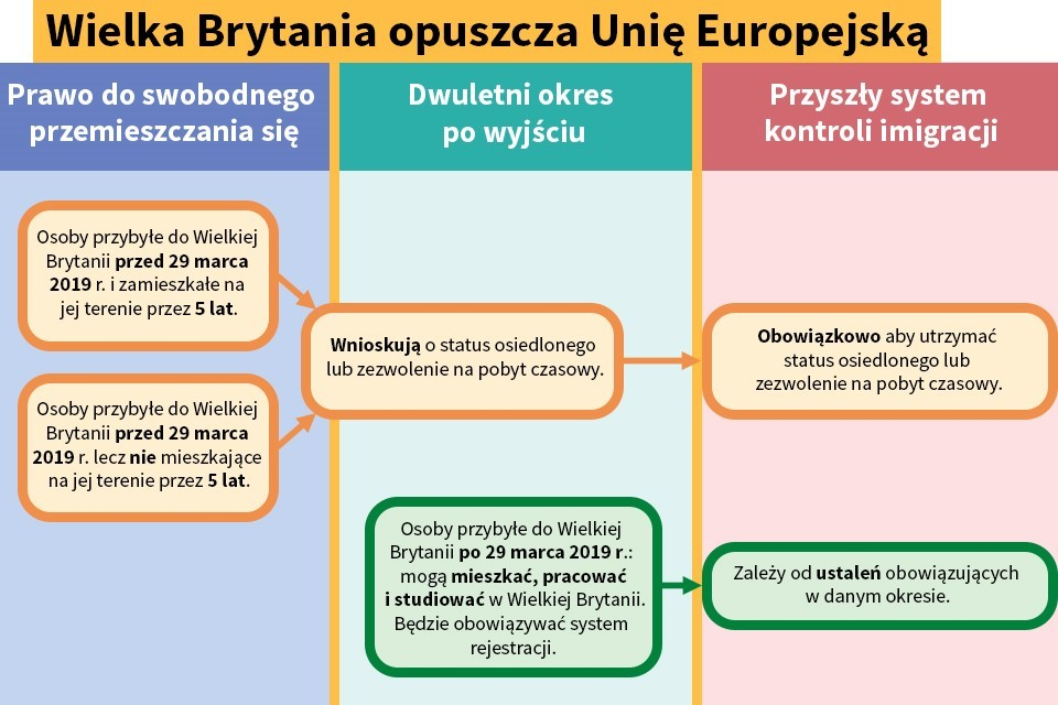 Brexit: Status obywateli Unii Europejskiej zamieszkałych w Wielkiej Brytanii: co należy wiedzieć. Źródło: gov.uk