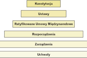 Hierarchia aktów prawnych w Polsce