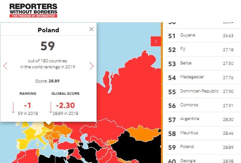 Polska spadła na pozycję 59. Ten trend utrzymuje się już czwarty rok z rzędu. W 2016r. z 18. miejsca na pozycję 47., rok później na 54., a rok temu 58