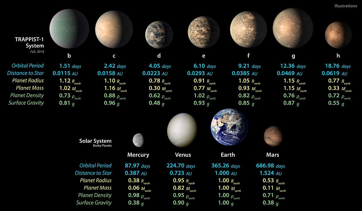 TRAPPIST-1 – charakterystyki planet i porównanie z planetami grupy ziemskiej Układu Słonecznego.